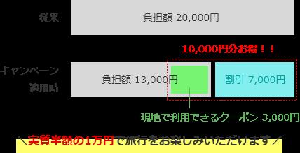 宿泊プラン1泊20,000円の場合の旅行代金割引イメージ